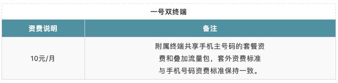 中国联通 eSIM 一号双终端业务资费